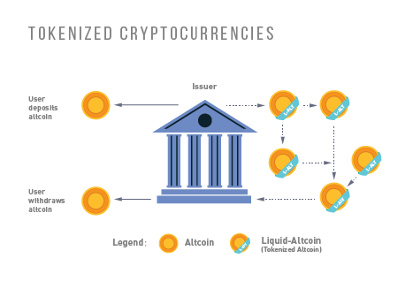 ../_images/tokenized_cryptocurrencies.png