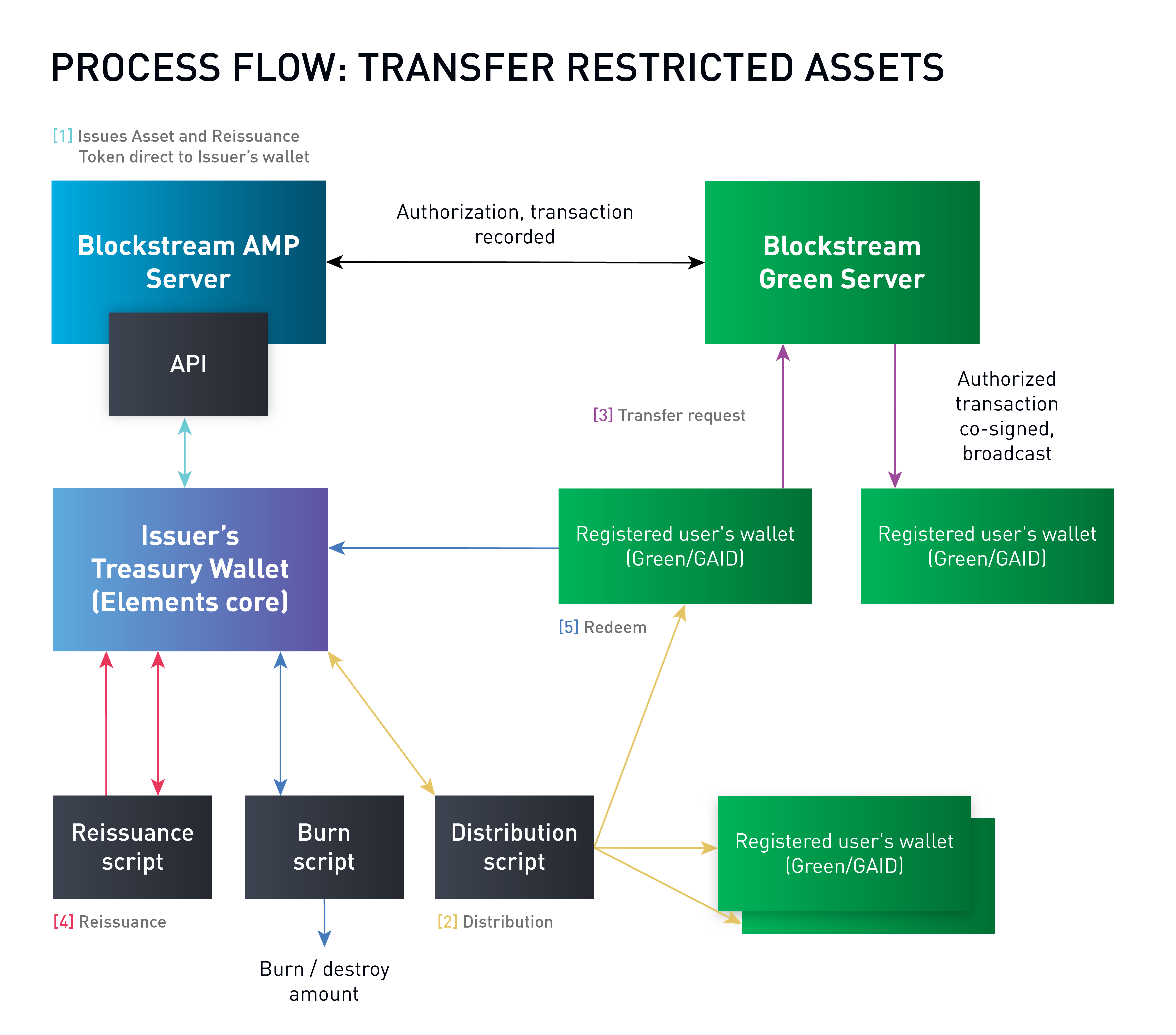 Blockstream AMP - Transfer Restricted Assets